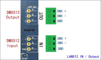 LAN512_Interface