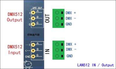 LAN512_Interface